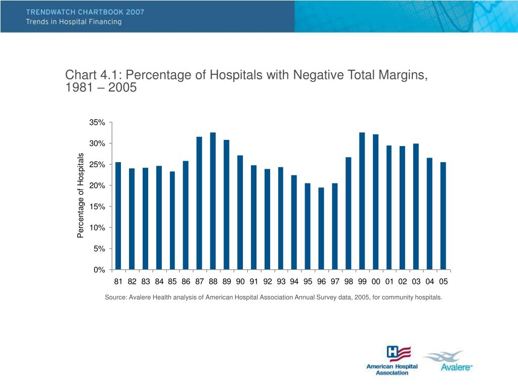 Chart 4.1: Percentage of Hospitals with Negative Total Margins,