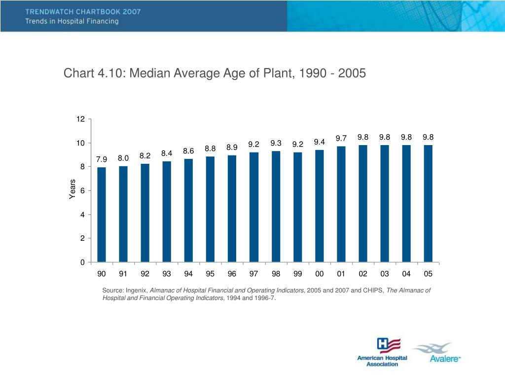 Chart 4.10: Median Average Age of Plant, 1990 - 2005