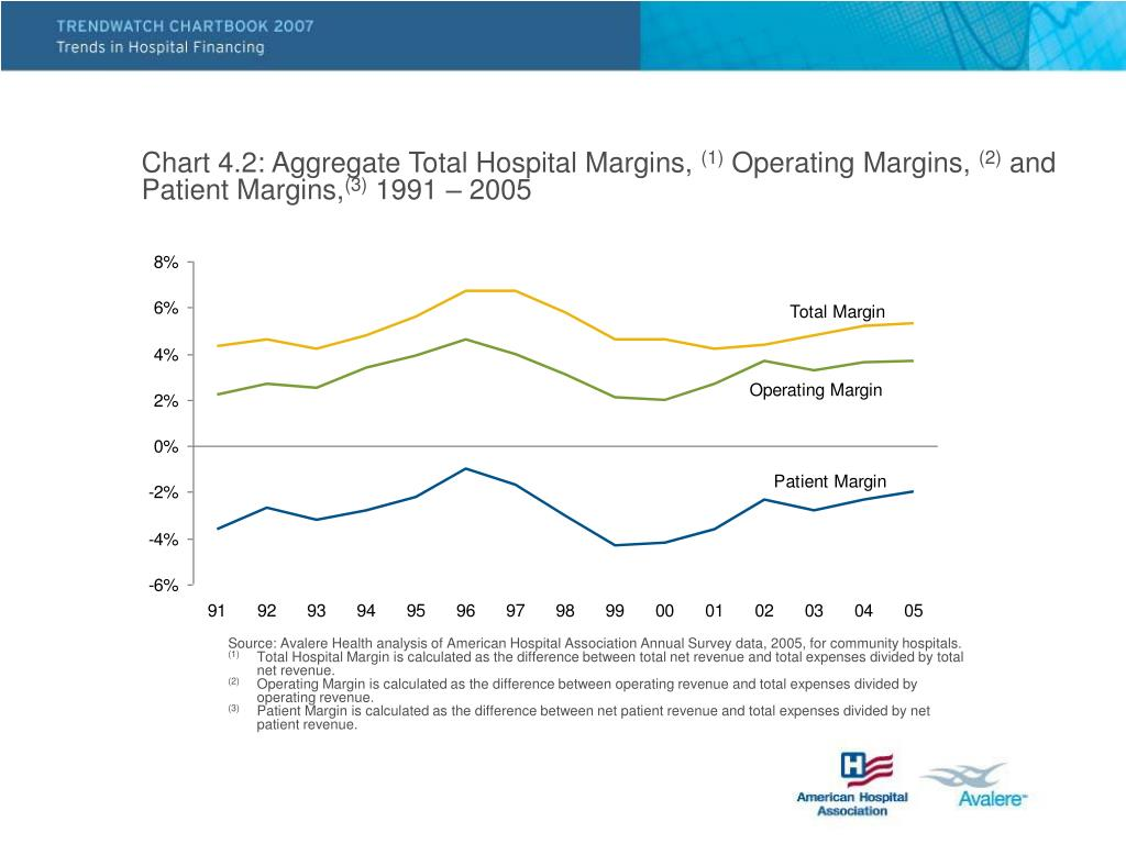 Chart 4.2: Aggregate Total Hospital Margins,