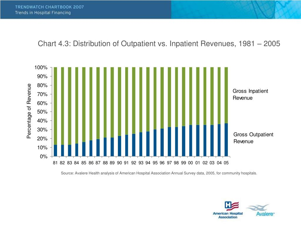 Chart 4.3: Distribution of Outpatient vs. Inpatient Revenues, 1981 – 2005