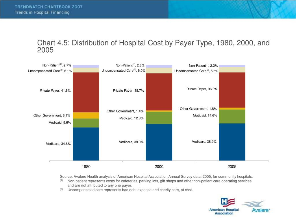 Chart 4.5: Distribution of Hospital Cost by Payer Type, 1980, 2000, and 2005