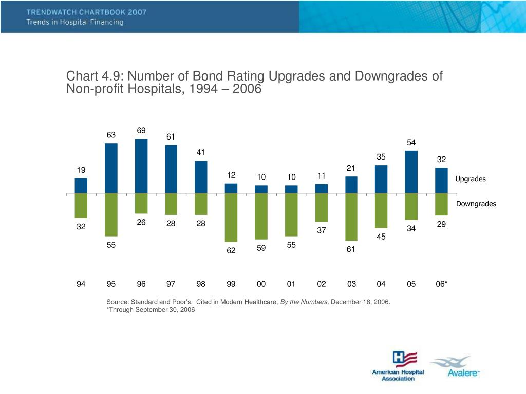 Chart 4.9: Number of Bond Rating Upgrades and Downgrades of