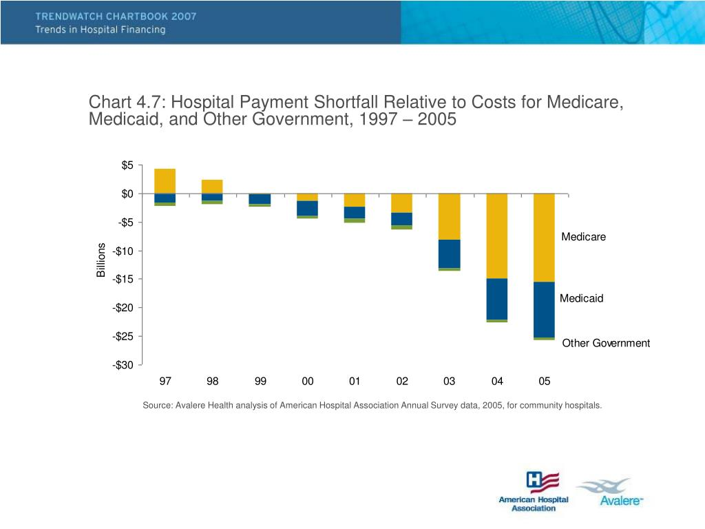Chart 4.7: Hospital Payment Shortfall Relative to Costs for Medicare, Medicaid, and Other Government, 1997 – 2005