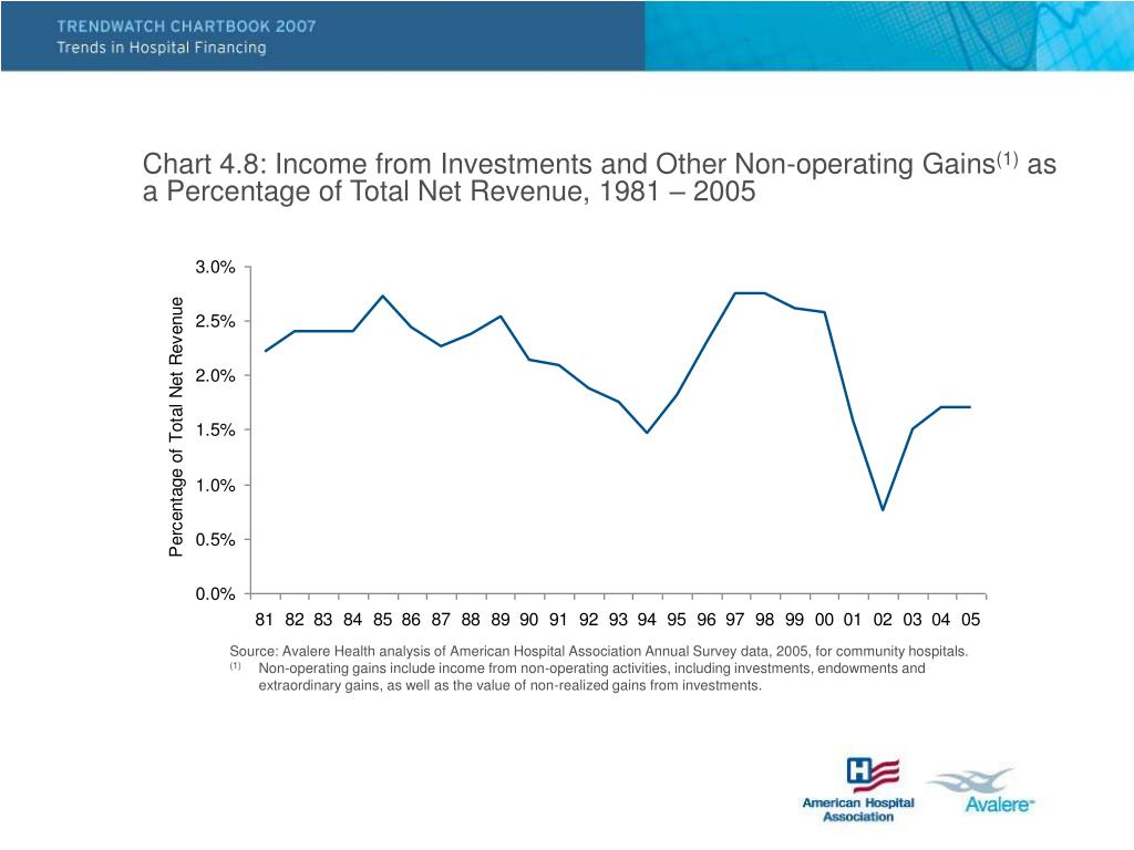 Chart 4.8: Income from Investments and Other Non-operating Gains