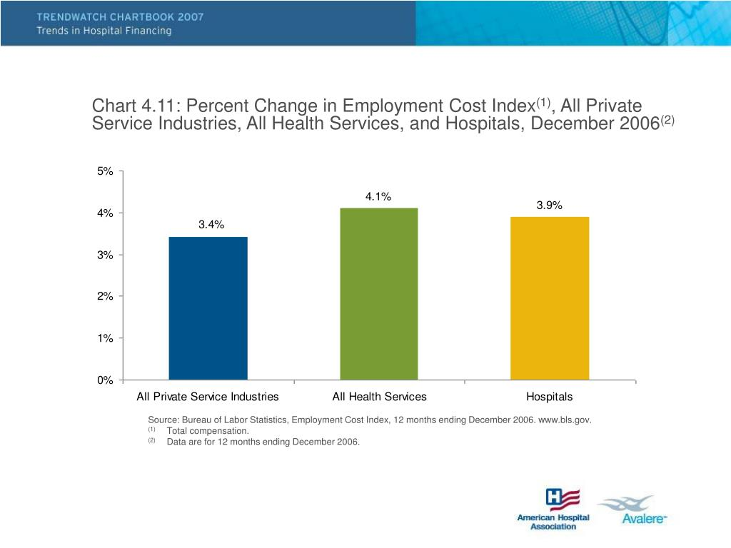 Chart 4.11: Percent Change in Employment Cost Index