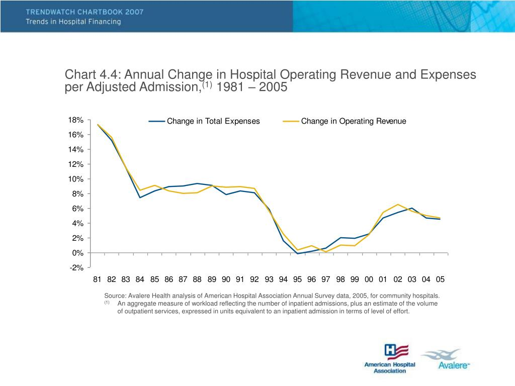 Chart 4.4: Annual Change in Hospital Operating Revenue and Expenses per Adjusted Admission,