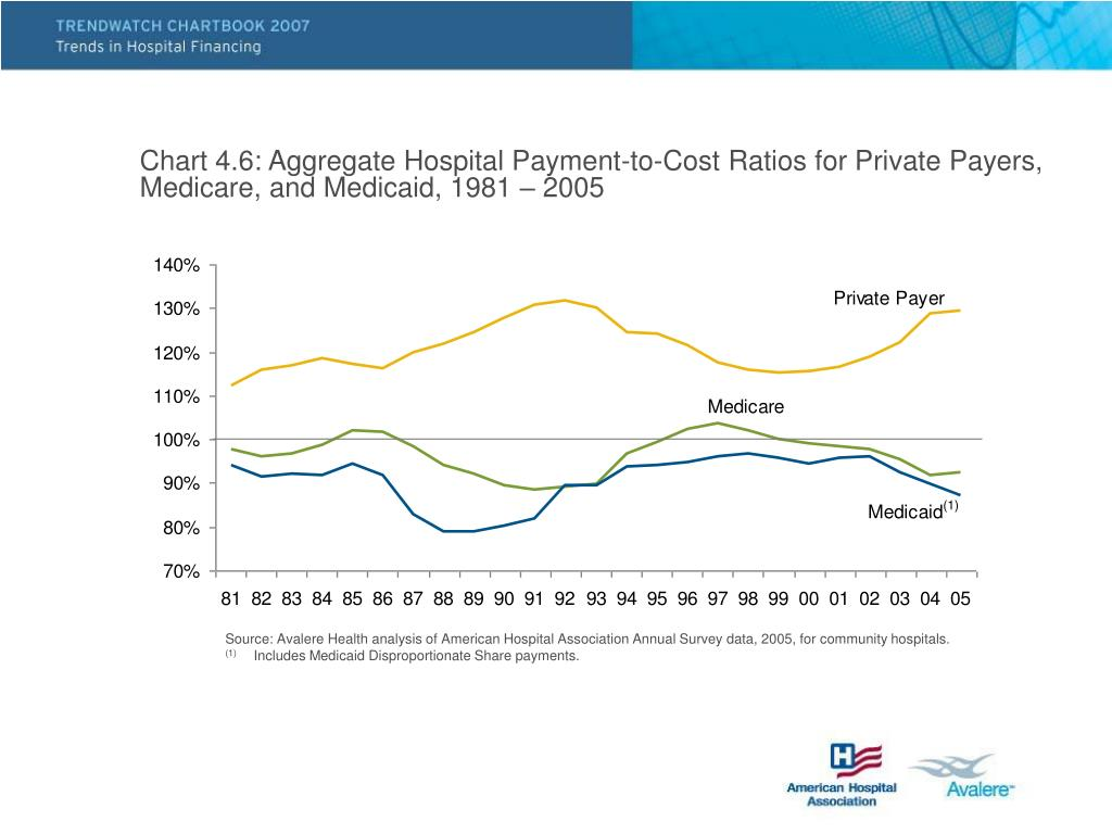 Chart 4.6: Aggregate Hospital Payment-to-Cost Ratios for Private Payers, Medicare, and Medicaid, 1981 – 2005