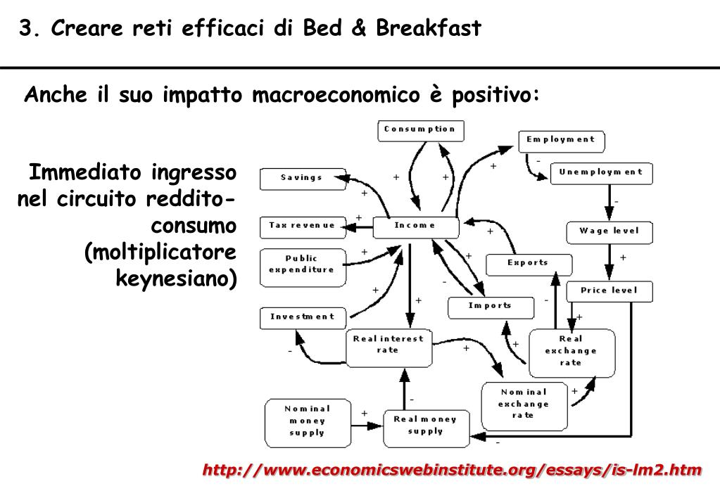 3. Creare reti efficaci di Bed & Breakfast