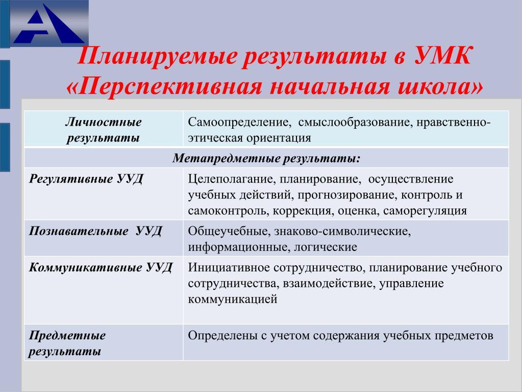 Планируемые результаты в УМК «Перспективная начальная школа»