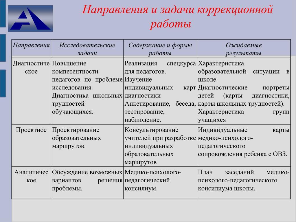Направления и задачи коррекционной работы