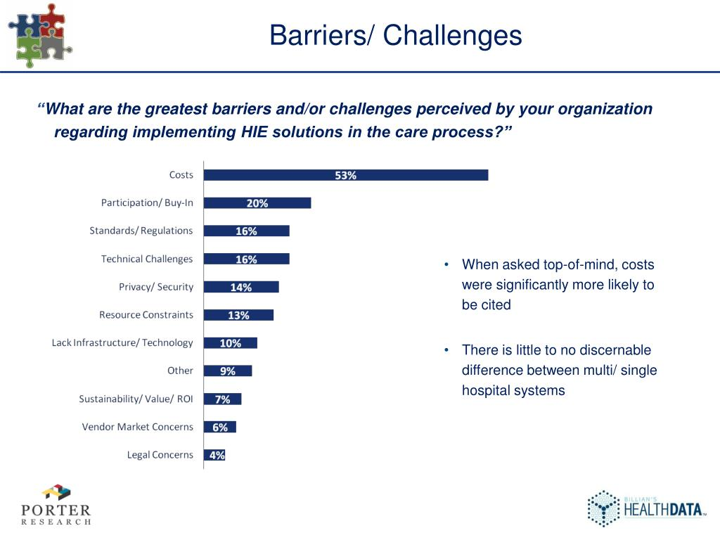 Barriers/ Challenges