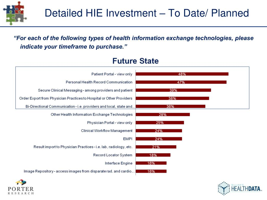 Detailed HIE Investment – To Date/ Planned
