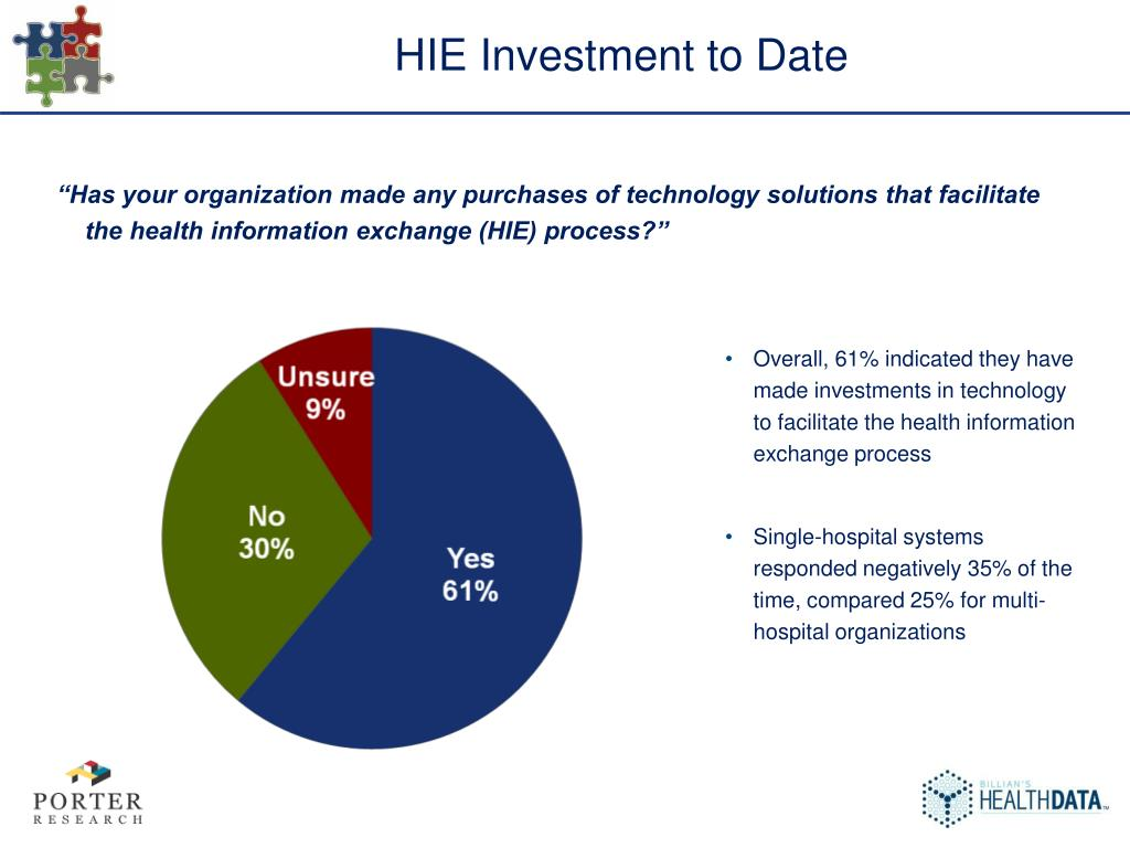 HIE Investment to Date