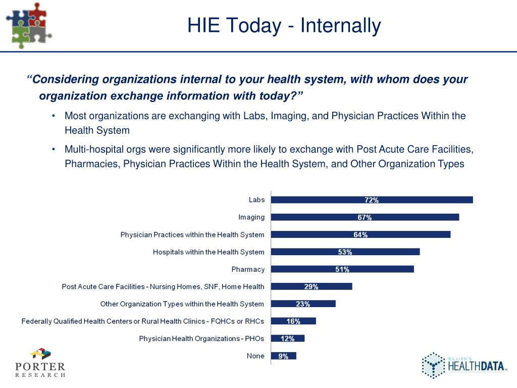 HIE Today - Internally
