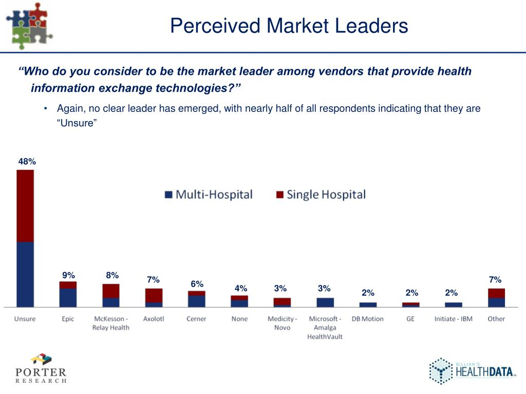 Perceived Market Leaders
