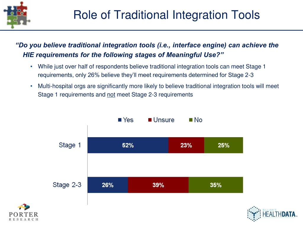 Role of Traditional Integration Tools