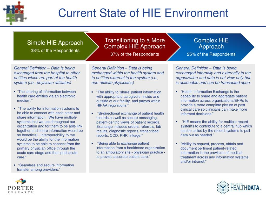 Current State of HIE Environment