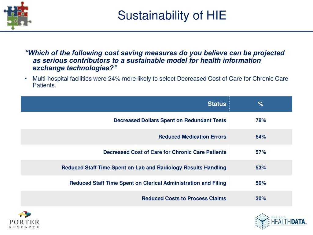 Sustainability of HIE