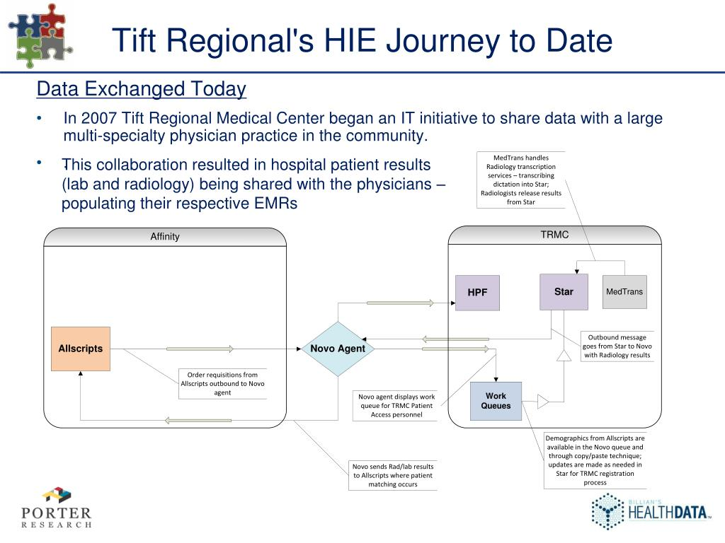 Tift Regional's HIE Journey to Date