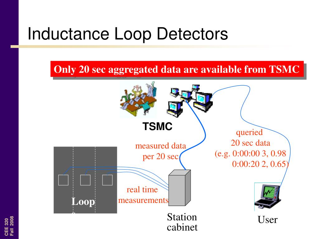 Only 20 sec aggregated data are available from TSMC