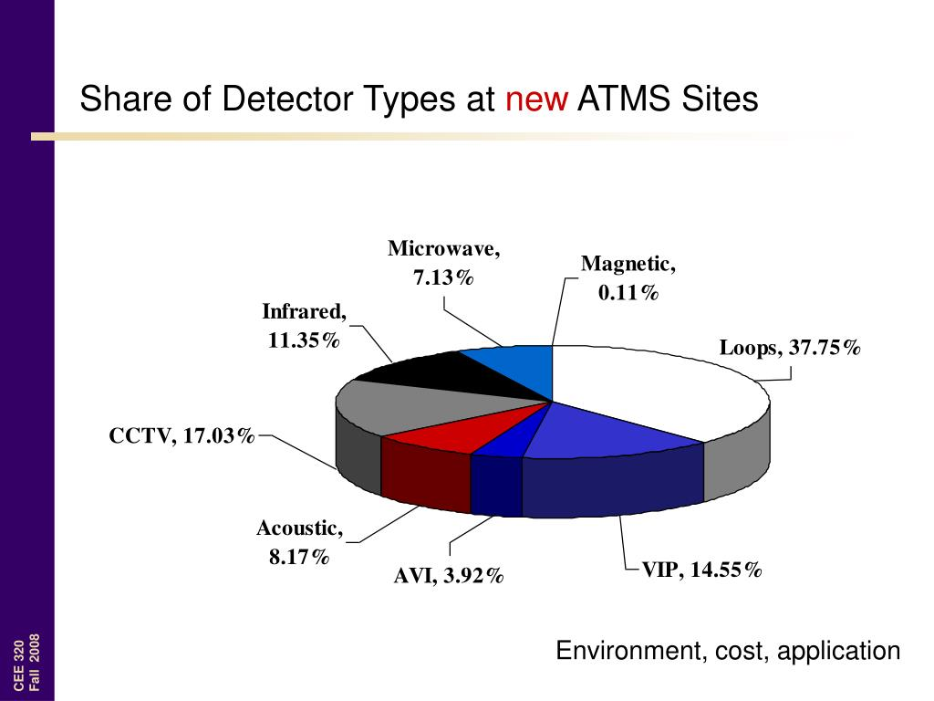 Share of Detector Types at