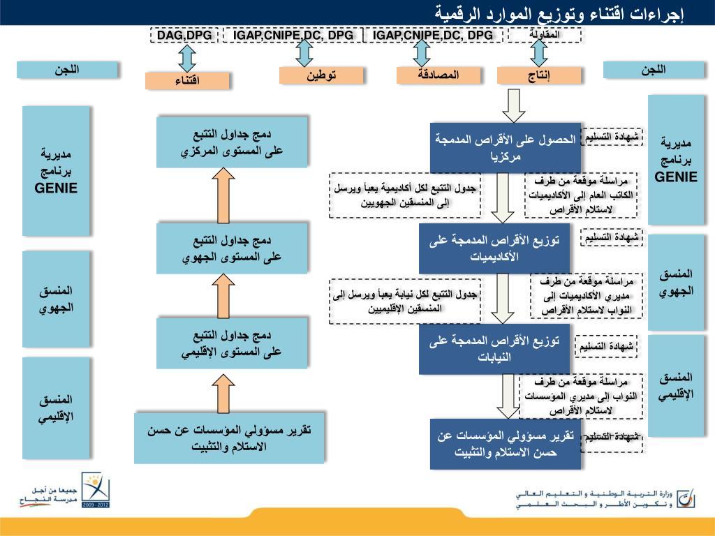 إجراءات اقتناء وتوزيع الموارد الرقمية