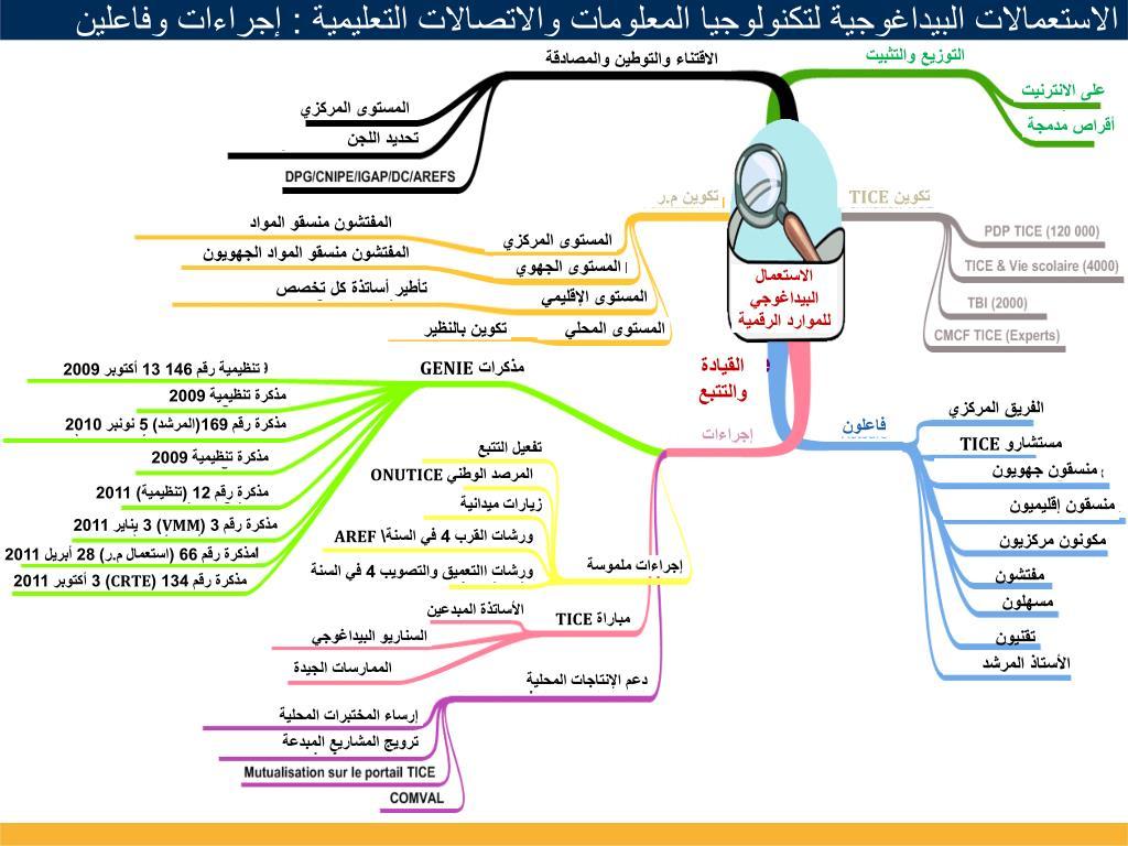 الاستعمالات البيداغوجية لتكنولوجيا المعلومات والاتصالات التعليمية : إجراءات وفاعلين