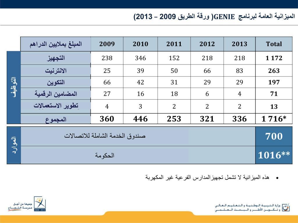الميزانية العامة لبرنامج