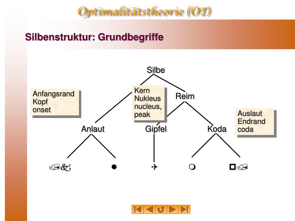 Silbenstruktur: Grundbegriffe