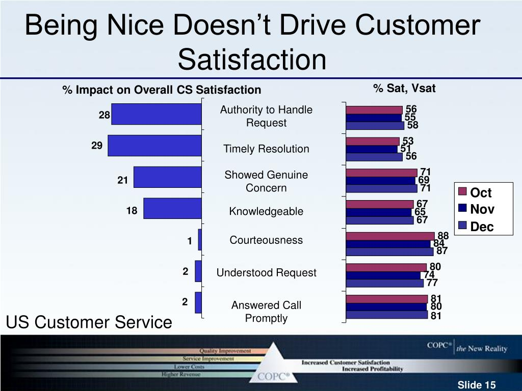 Being Nice Doesn't Drive Customer Satisfaction