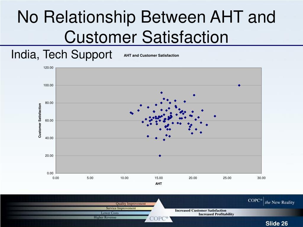 No Relationship Between AHT and Customer Satisfaction