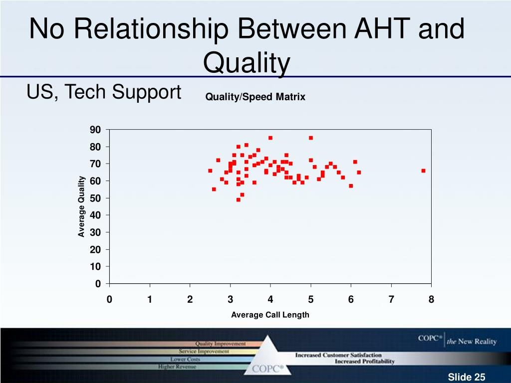 No Relationship Between AHT and Quality