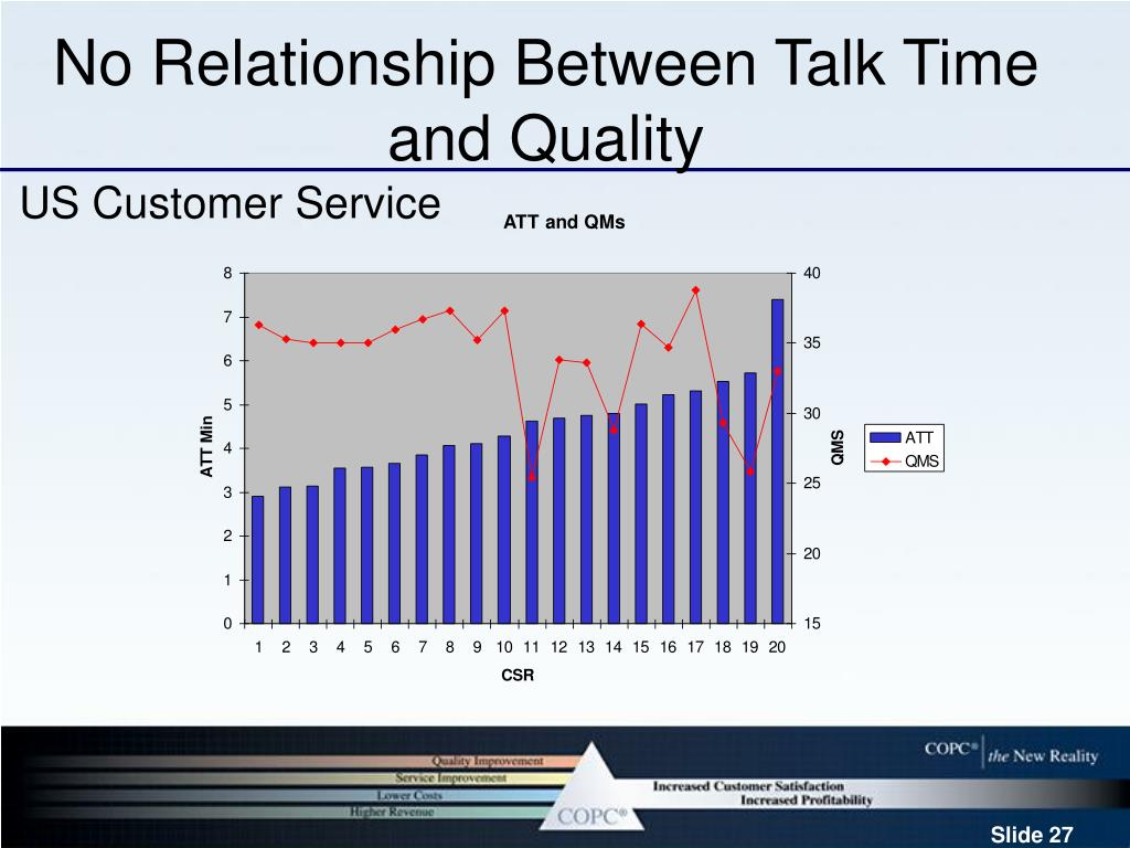 No Relationship Between Talk Time and Quality