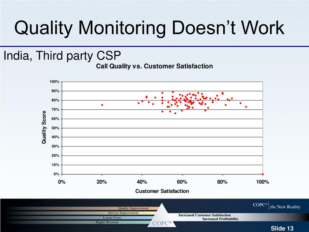 Quality Monitoring Doesn't Work