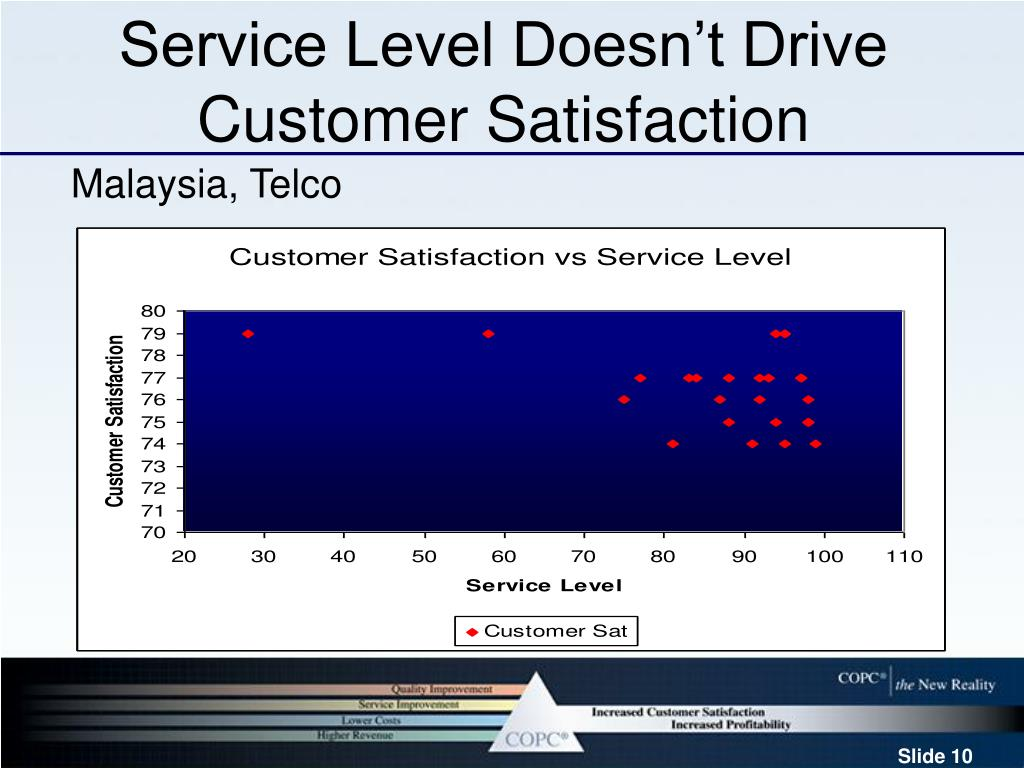Service Level Doesn't Drive Customer Satisfaction