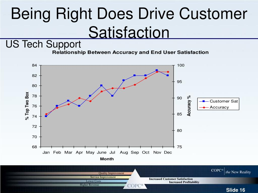 Being Right Does Drive Customer Satisfaction