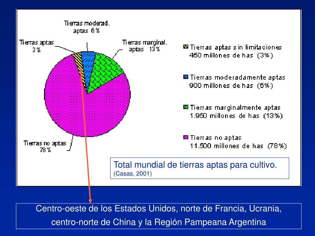 Total mundial de tierras aptas para cultivo.