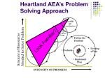 heartland aea s problem solving approach