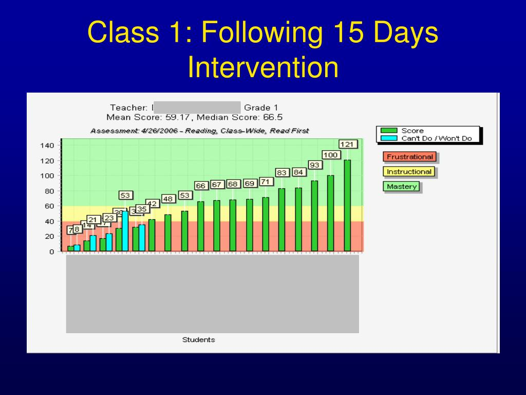 Class 1: Following 15 Days Intervention