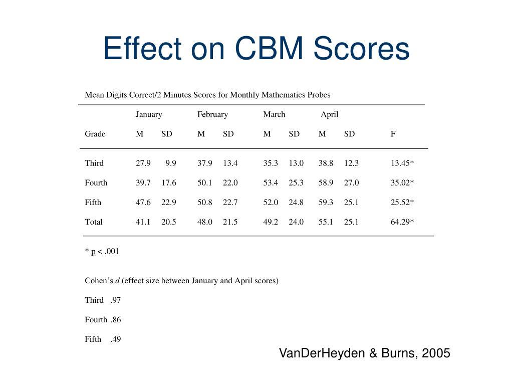 Effect on CBM Scores