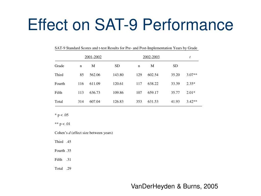 Effect on SAT-9 Performance