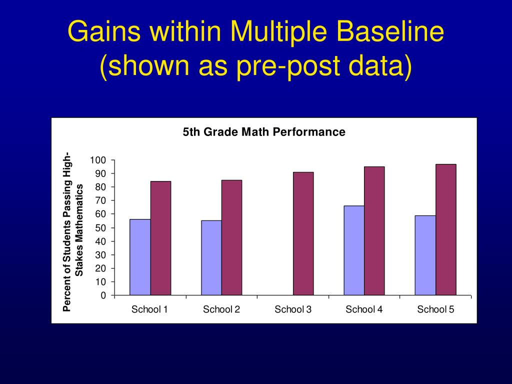 Gains within Multiple Baseline