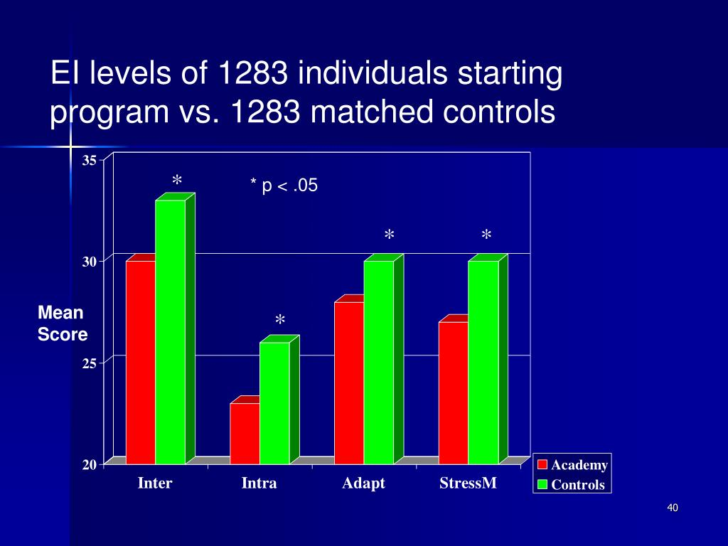 EI levels of 1283 individuals starting  program vs. 1283 matched controls