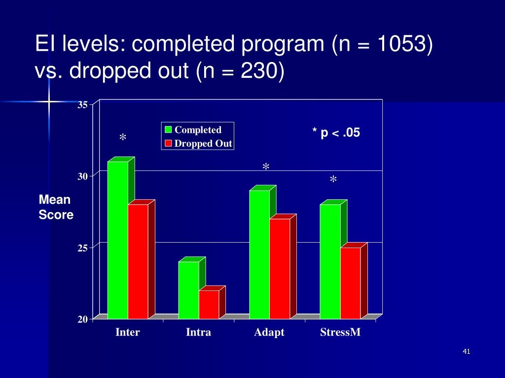 EI levels: completed program (n = 1053) vs. dropped out (n = 230)