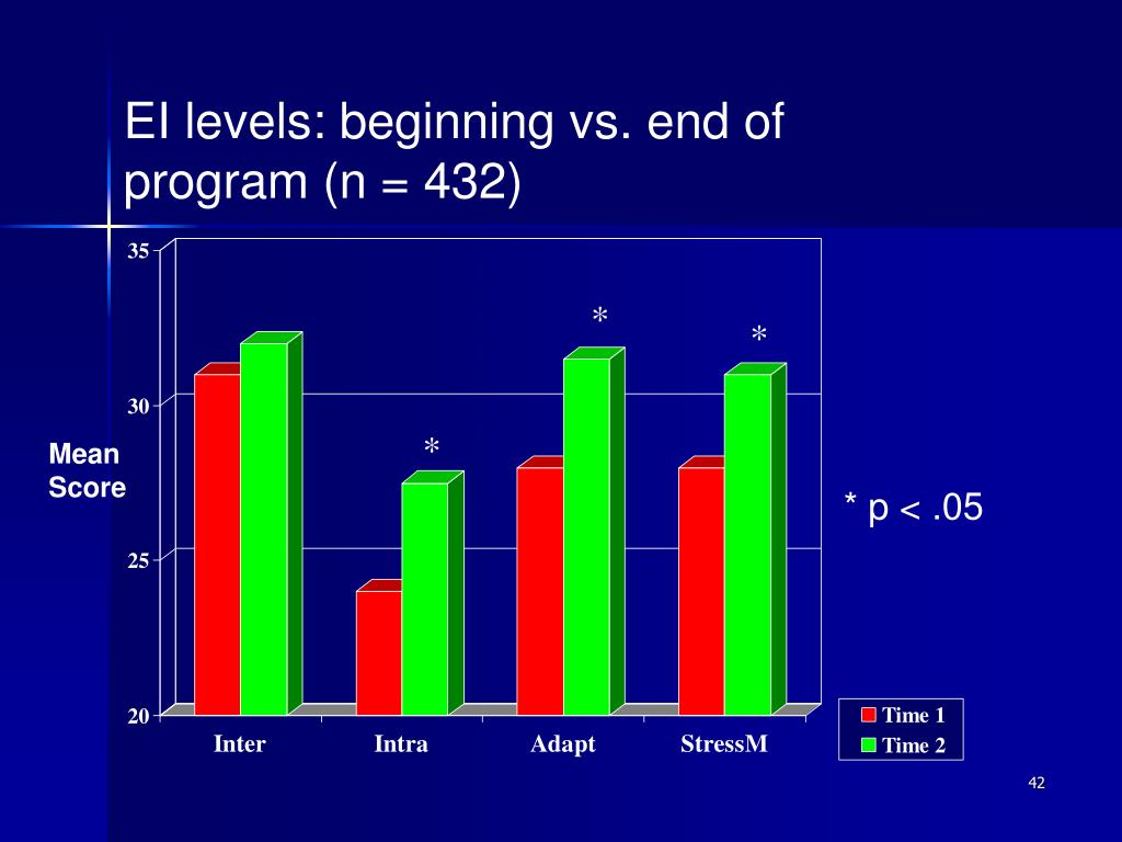 EI levels: beginning vs. end of program (n = 432)
