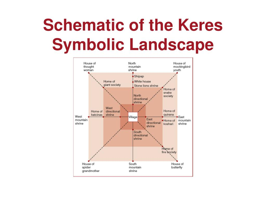 Schematic of the Keres Symbolic Landscape