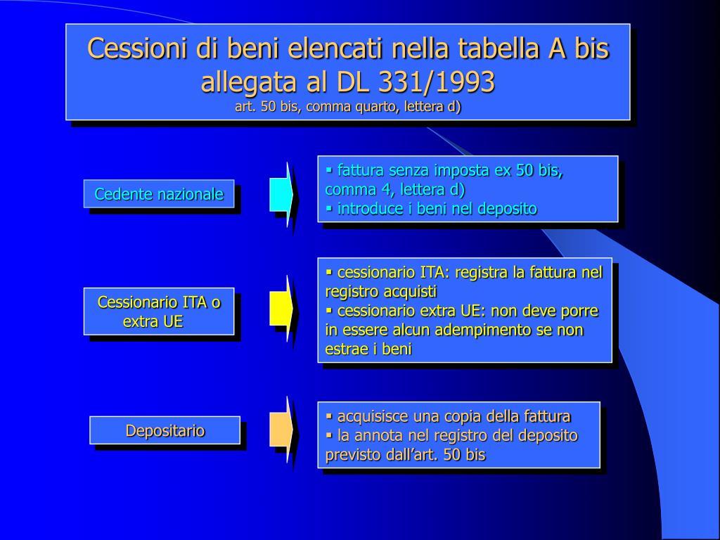 Cessioni di beni elencati nella tabella A bis allegata al DL 331/1993