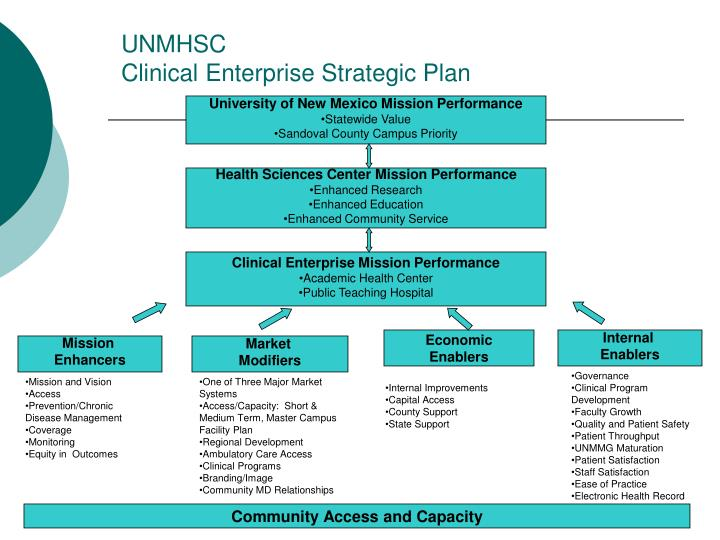 Unmhsc clinical enterprise strategic plan