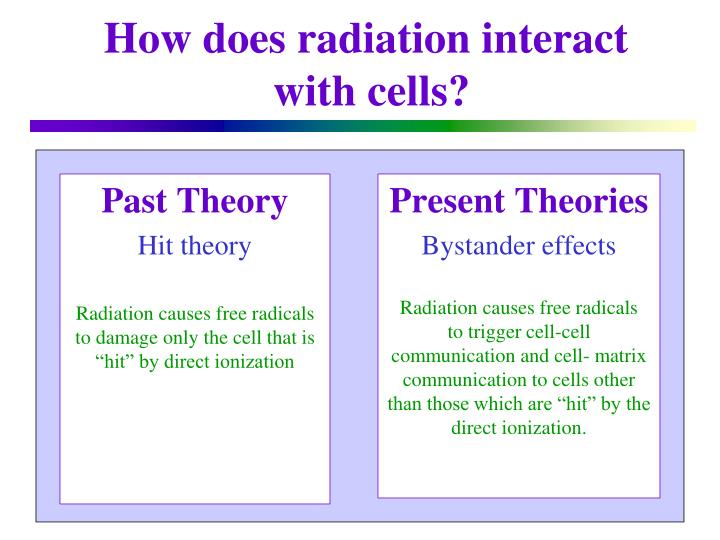 How does radiation interact with cells