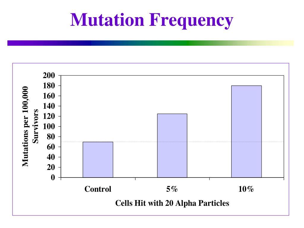 Mutation Frequency